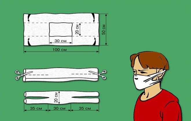 Как сделать ватно-марлевую повязку для ребенка