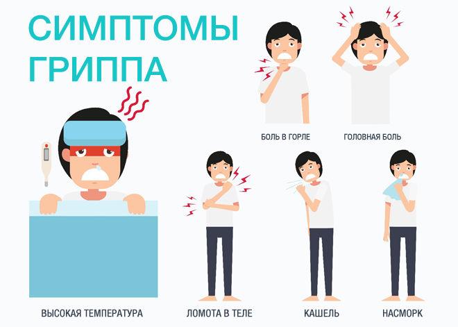 Симптомы начинающегося гриппа