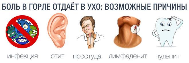 что может быть причиной боли в горле и ухе