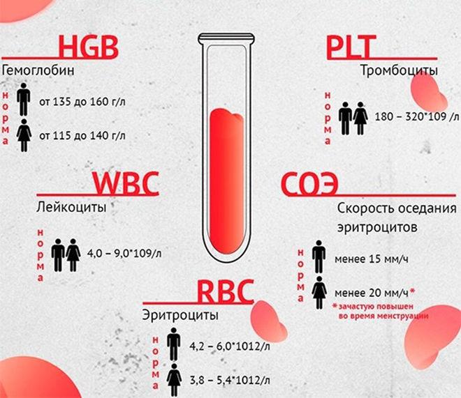 Значения при анализе крови